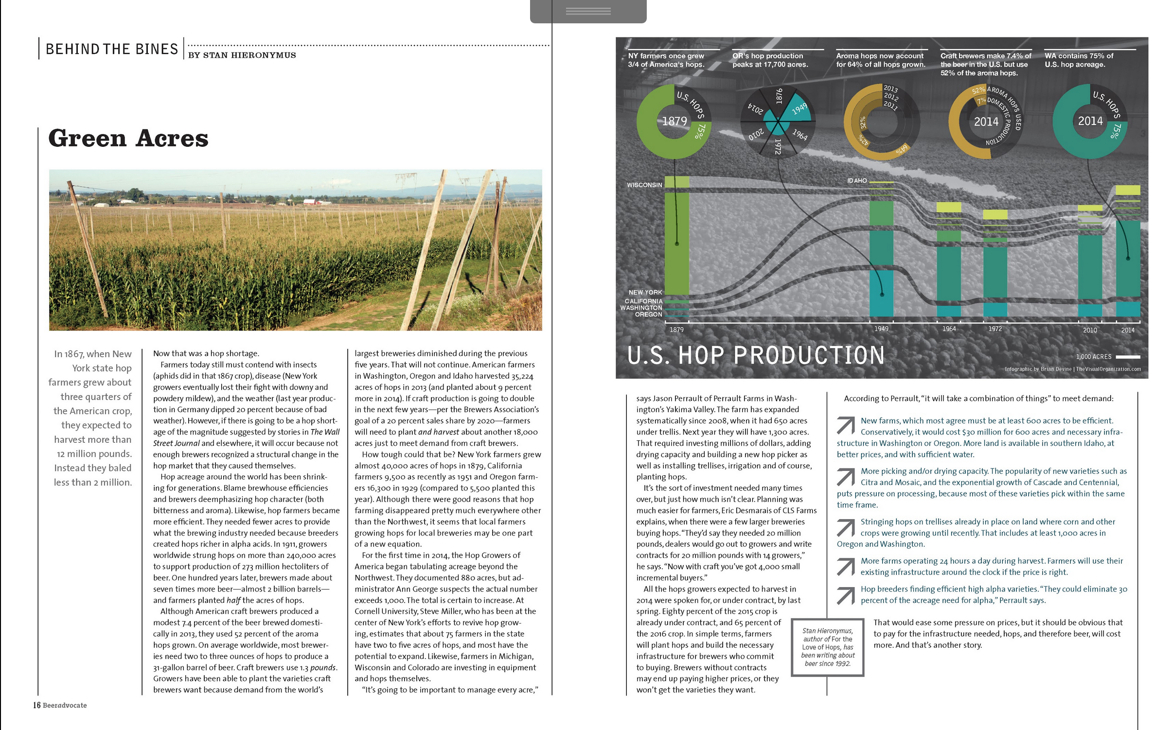 Hops Production graphic spread