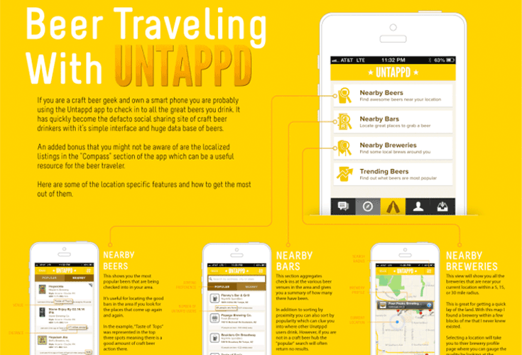 The Untappd Beer Traveler