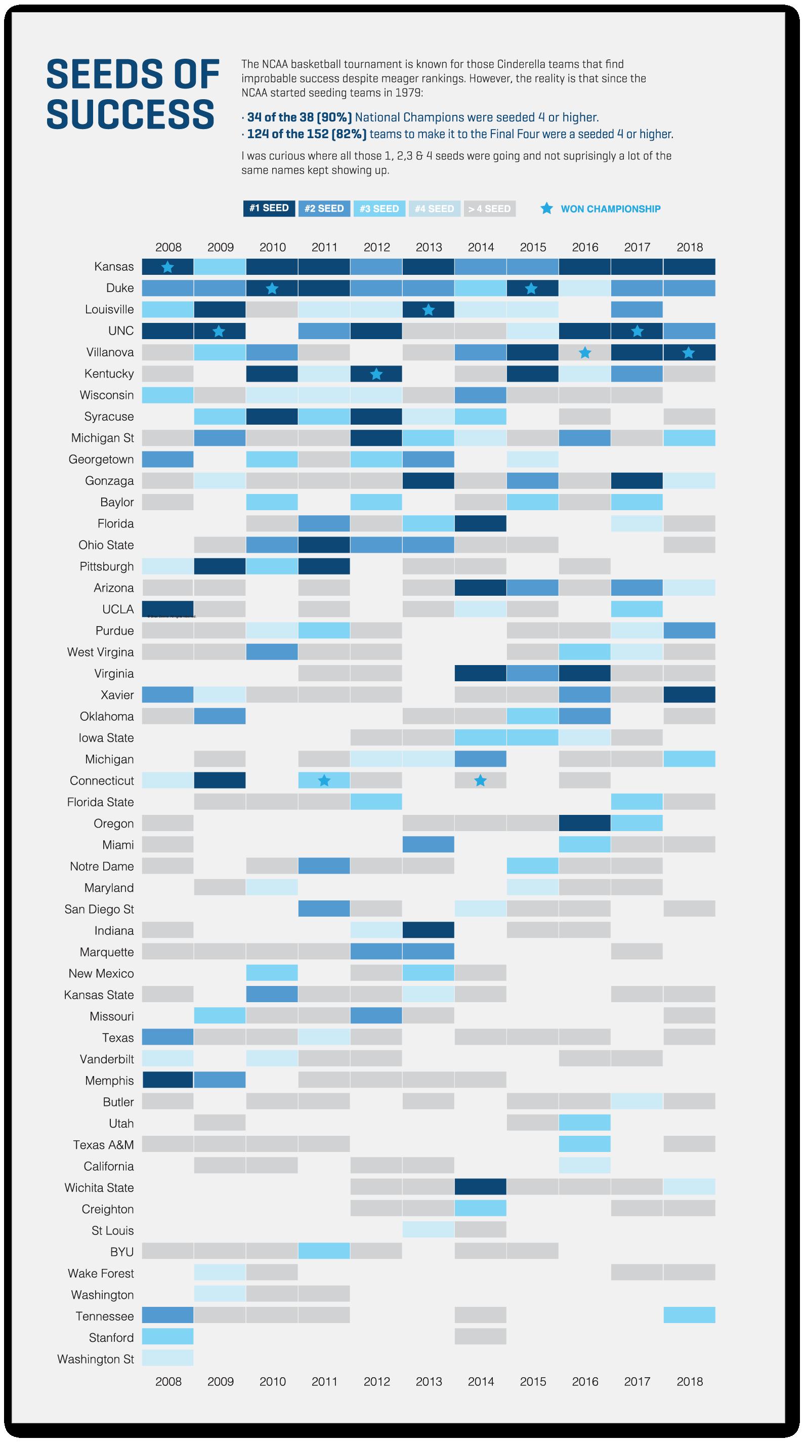 Seeds of Success Data Visualization