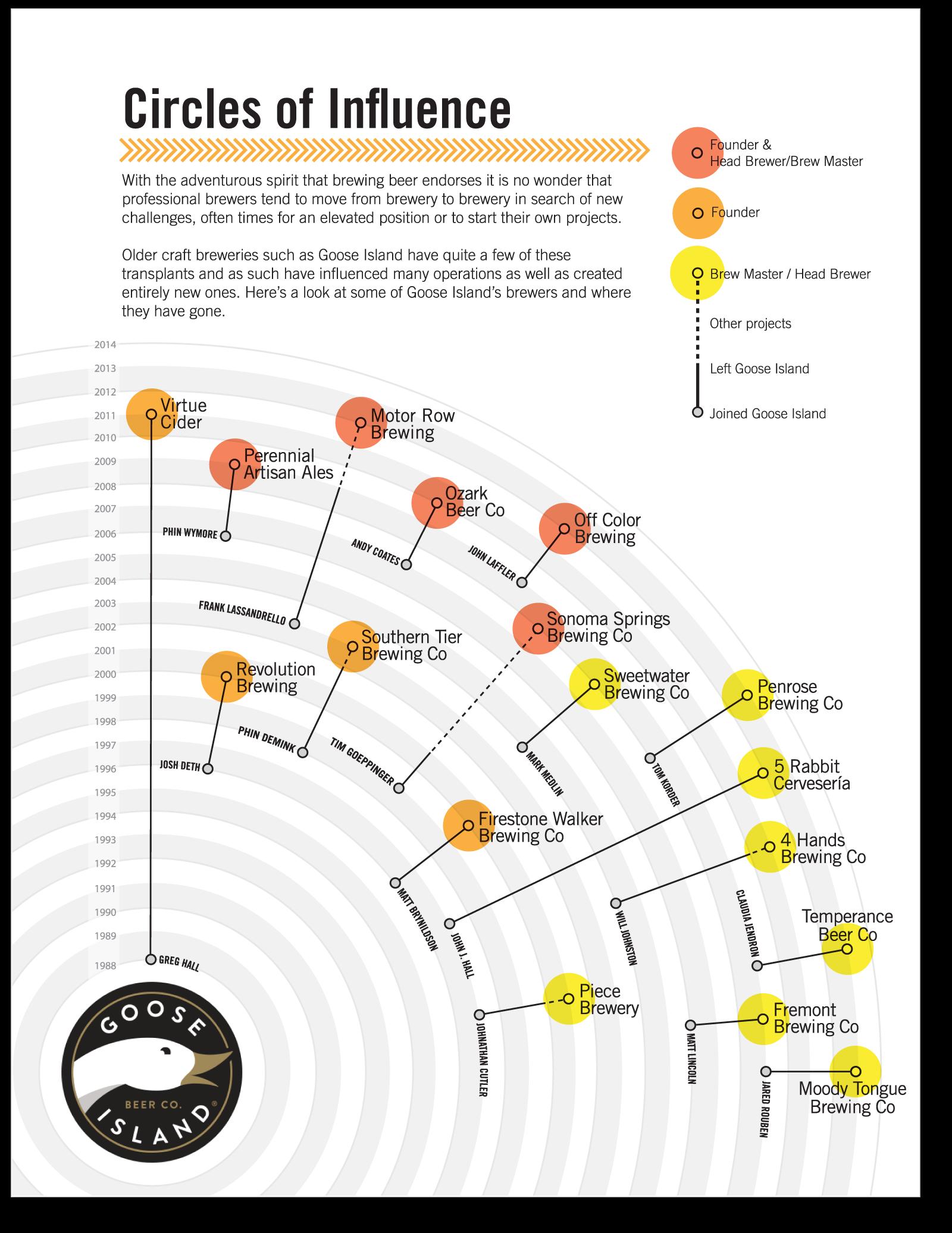 Goose Island Family Tree infographic