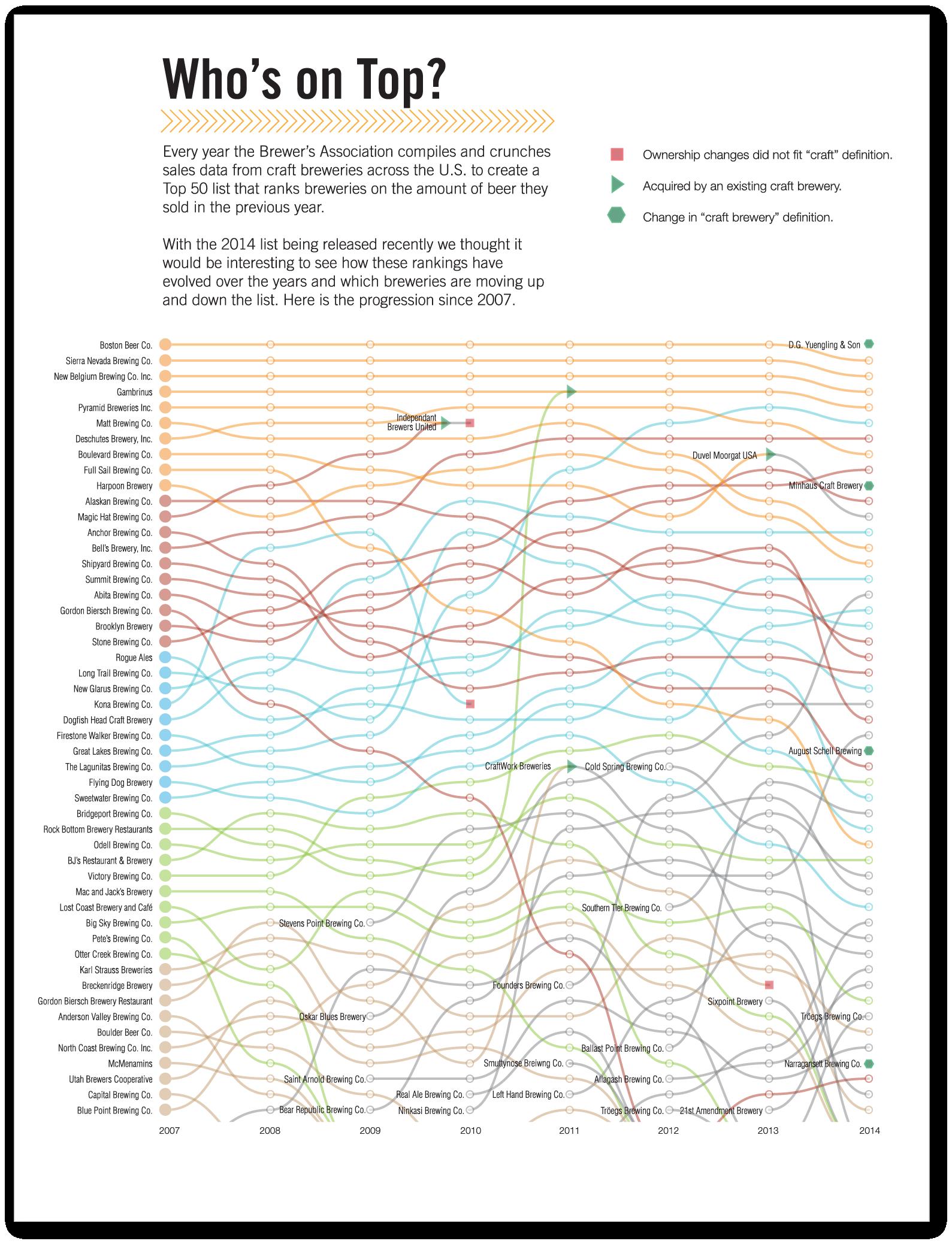 Top 50 Craft Brewery Visualization
